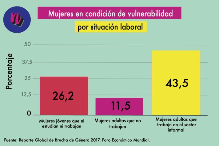 Gráficos-1.-mujeres-en-condición-de-vulnerabilidad